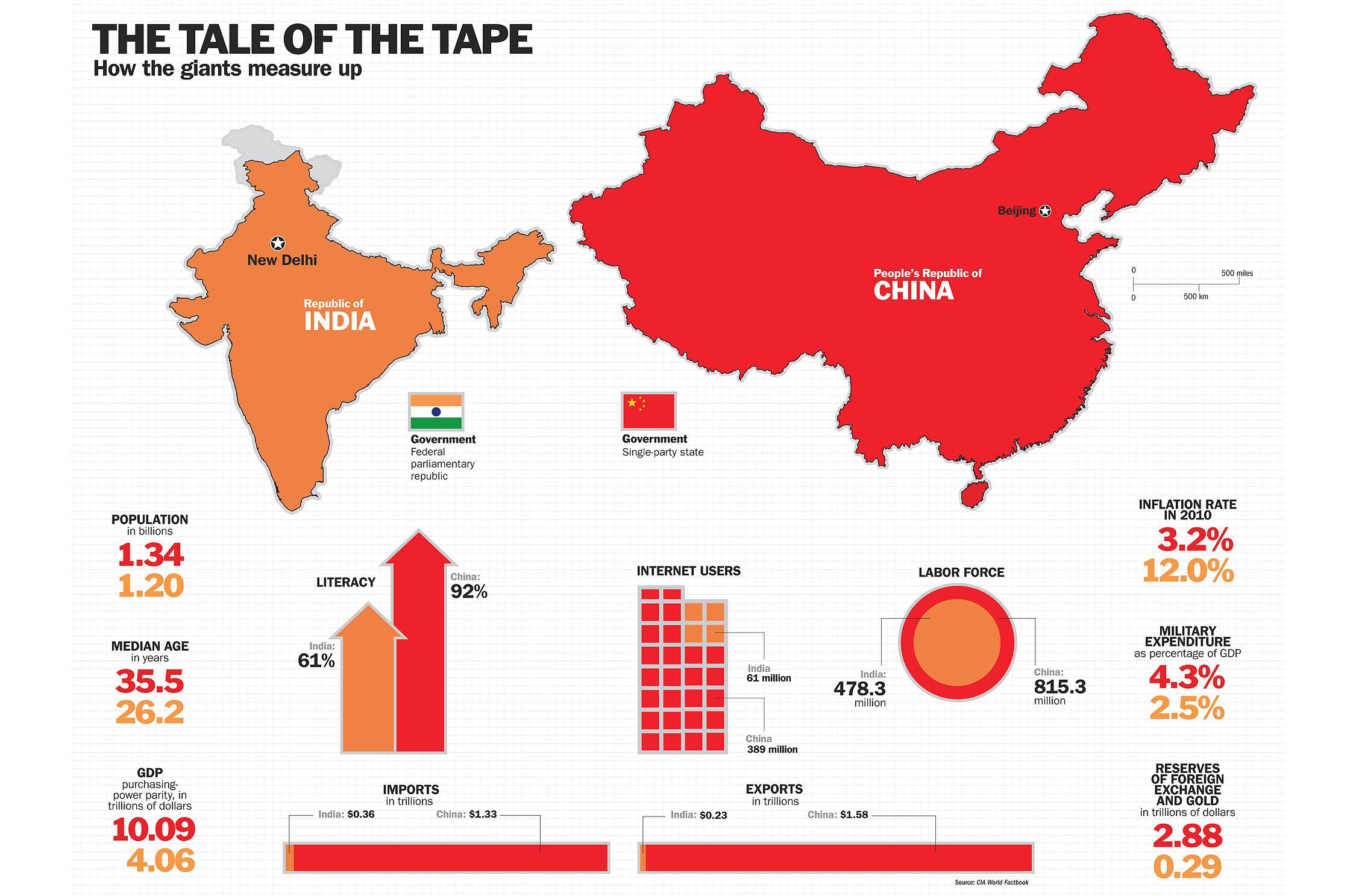 印度网民评价中印战争,印度网友对比中印