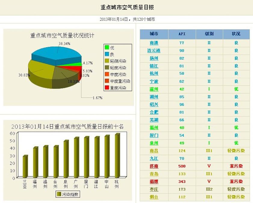 {2016北京重度污染天数统计表}.