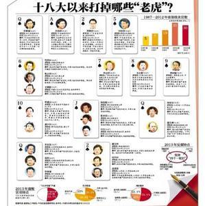 2014年反腐高官大老虎,反腐大老虎是中央哪位