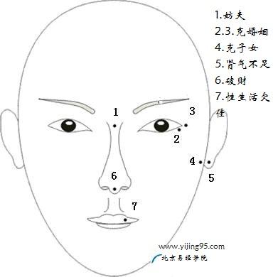 女人面部凶痣解析