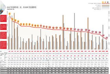 世界各国gdp排名_上海人均gdp是多少