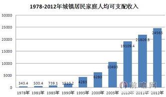 中国人均收入美元_中国人均收入多少