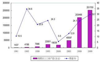 财政收入_全国 财政收入 排名