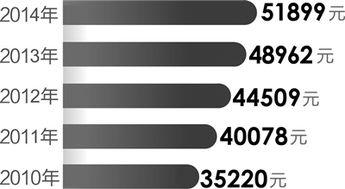 华西村人均收入_江西人均收入排名