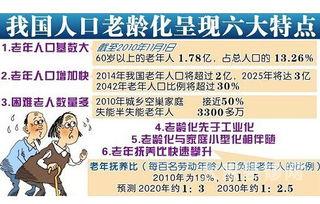 联合国人口预测 2015中国人口老龄化 中国人口老龄化与房价