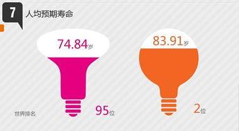 华西村人均收入_历年人均寿命