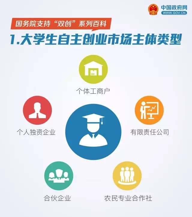 大学生创业的优惠政策 大学生创业优惠政策