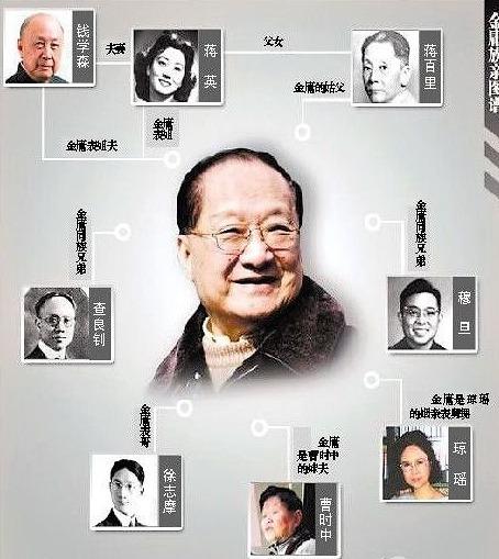 金庸原名叫什么是哪里人 盘点金庸亲戚人物关系图哇家世显赫